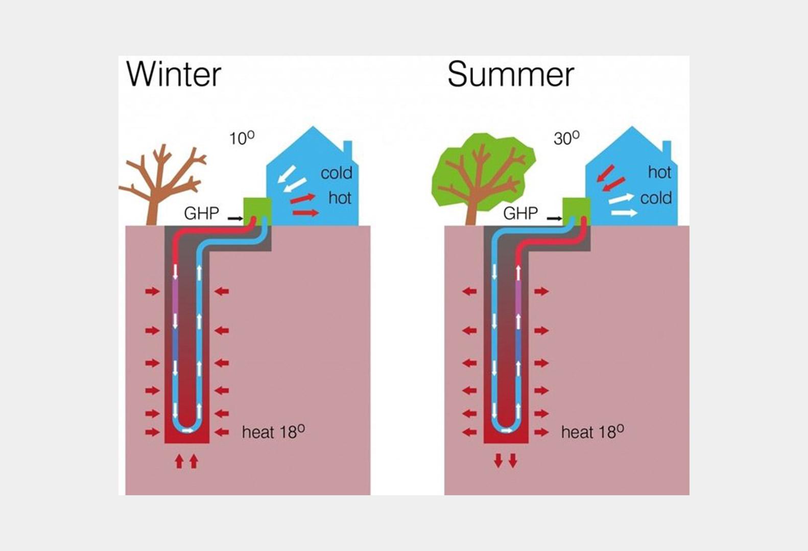 Operation of Geothermal Heat Pumps illustration